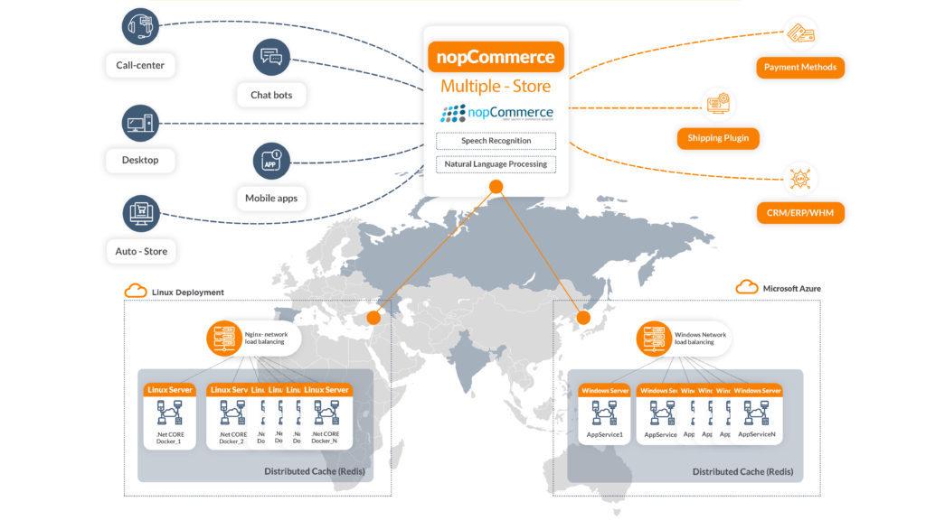 nopCommerce-extensions