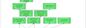 Анализ, Проектирование, Интеграция - 2